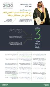 إنفوجرافيك الرؤية السعودية (29470601) 