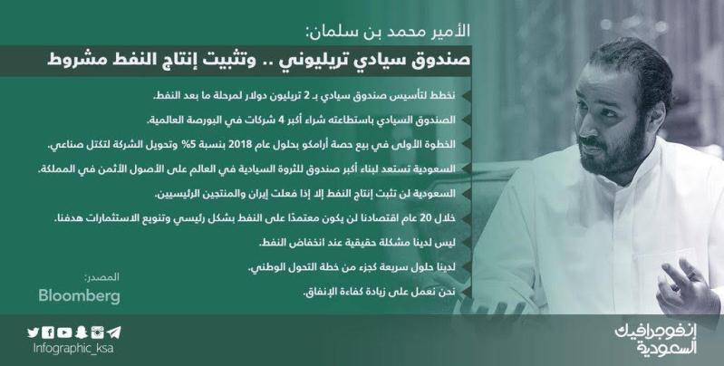 إنفوجرافيك السعودية. محمد بن سلمان صندوق سيادي تريليوني