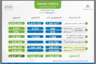 احصائيات حساب المواطن 15-2