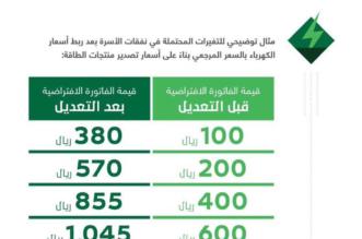 اسعار الطاقة