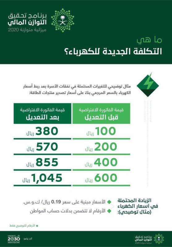 حساب المواطن احسب استهلاكك بعد التكلفة الجديدة للكهرباء صحيفة المواطن الإلكترونية