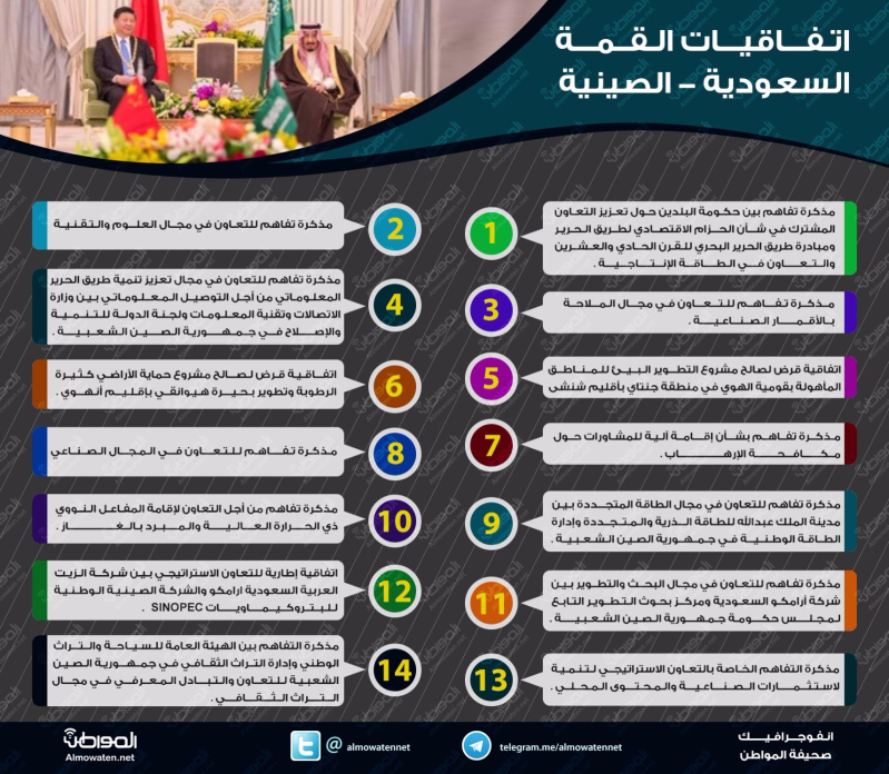 الاتفاقيات السعودية الصينية
