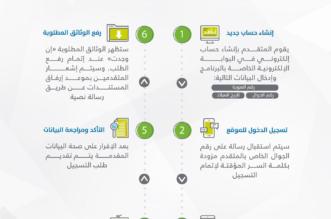إنفوجرافيك.. التسجيل في حساب المواطن في 6 خطوات مبسطة - المواطن