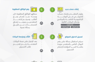 موقع حساب المواطن يواصل استقبال طلبات التسجيل - المواطن