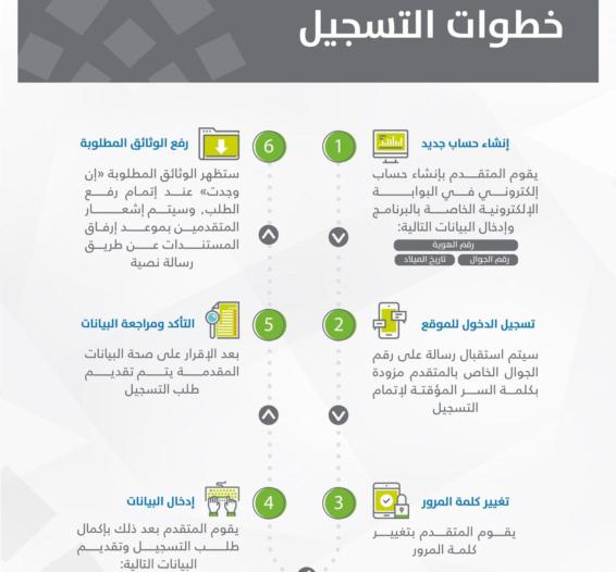 طريقة تحديث رقم حساب المواطن عبر بوابة البرنامج