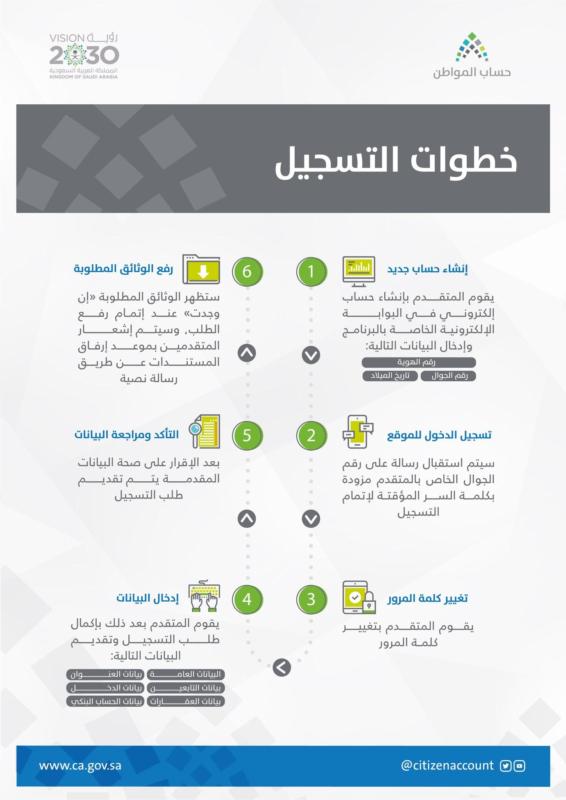طريقة إرفاق عقد الإيجار في حساب المواطن