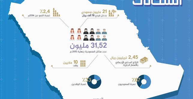 قرابة 32 مليون نسمة عدد سكان السعودية بنهاية 2015 صحيفة المواطن الإلكترونية