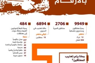 إنفوجرافيك يكشف فضائح الحوثي وانتهاكاته بالأرقام - المواطن
