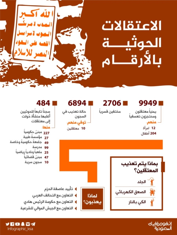 الحوثية بالارقام