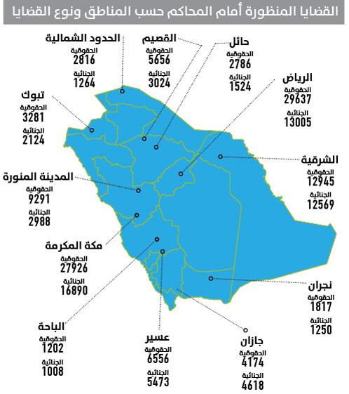 الرياض تتصدّر مناطق المملكة في تسجيل القضايا الحقوقيّة في المحاكم