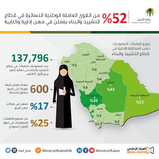 السعوديات العاملات في التشييد والبناء يشغلن مهن كتابية وإدارية