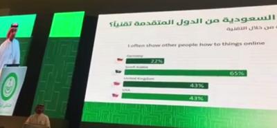 السعودية متقدمة تقنيا