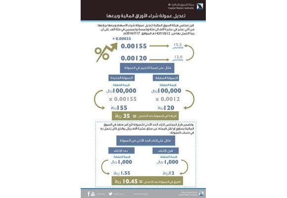 السوق المالي