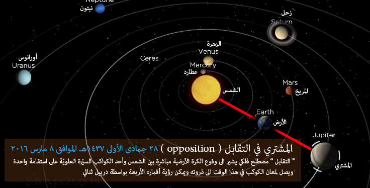 العلوم والفلك (1)