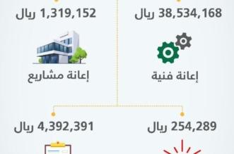 العمل تودِع 44 مليون ريال في حسابات الجمعيات التعاونية بالمملكة - المواطن
