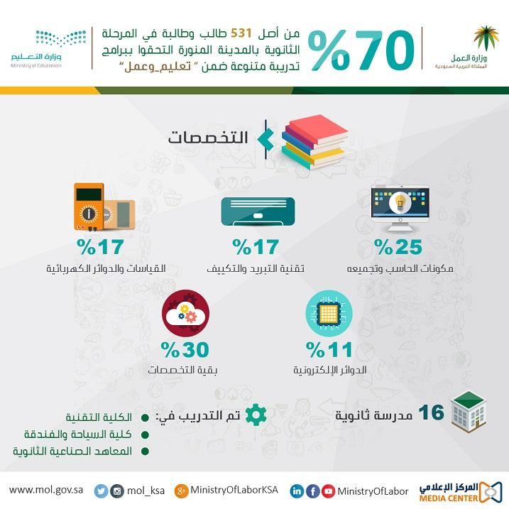 العمل 70% من طلاب #المدينة انضموا لبرامج الحاسب والتبريد