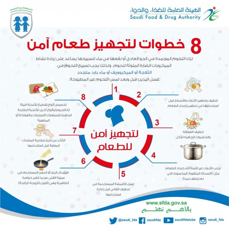 الغذاء (1)