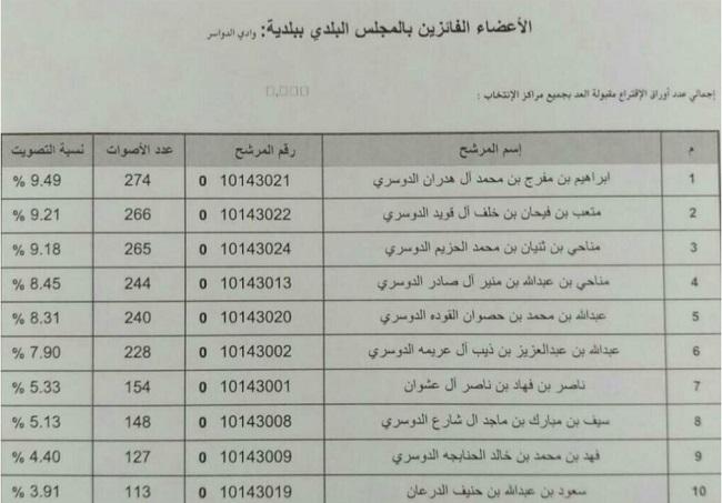 القوائم-النهائية-للمرشحين-بالانتخابات-بوادي-الدواسر