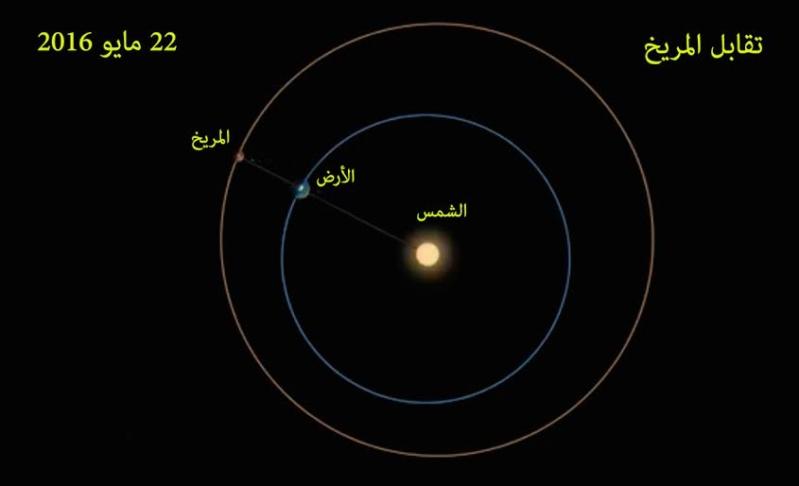 المريخ وزحل في أقرب نقطة من الأرض حاليا 2