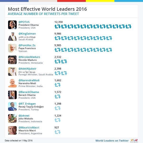 الملك سلمان أكثر تاثير في العالم بتويتر