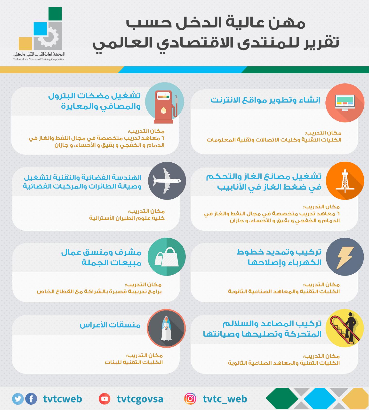 المهن الأكثر دخلاً في السعودية