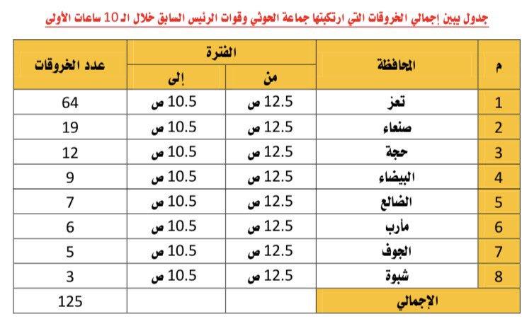 انتهاكات الحوثي 5