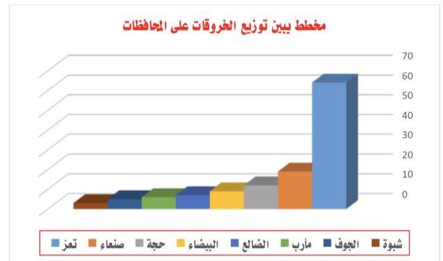 انتهخاكات الحوثي 4