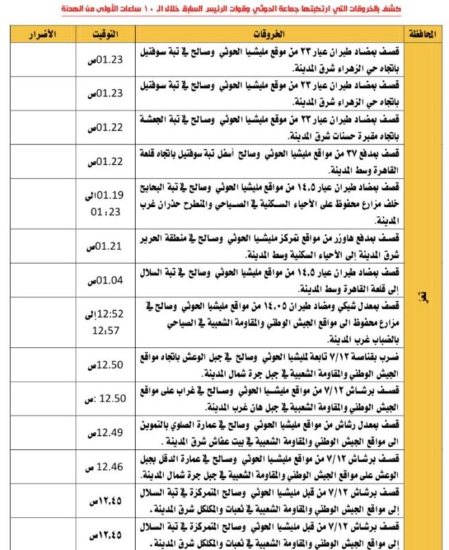 انتهكاات الحوثي 6