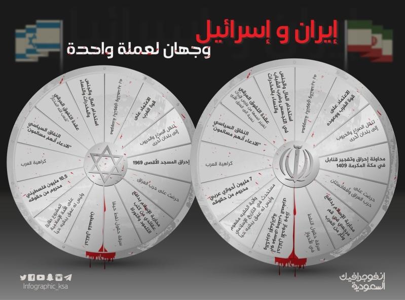 انفوجرافيك السعودية ايران واسرائيل (3)