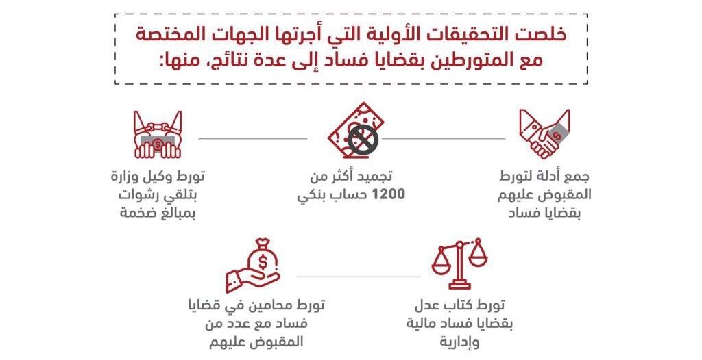نتائج التحقيقات الأولية مع الموقوفين بقضايا فساد .. تورط وكيل وزارة و كتاب عدل ومحامين