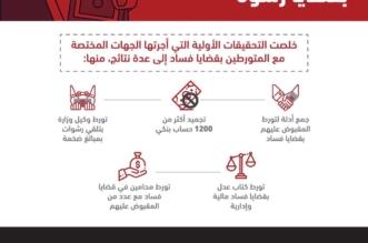 نتائج التحقيقات الأولية مع الموقوفين بقضايا فساد .. تورط وكيل وزارة و كتاب عدل ومحامين - المواطن