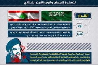 شاهد .. انفوجرافيك المواطن : ايقاف مساعدات للبنان ب ٤ مليار دولار - المواطن