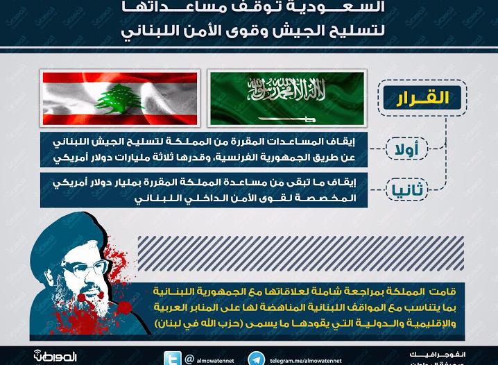 شاهد .. انفوجرافيك المواطن : ايقاف مساعدات للبنان ب ٤ مليار دولار