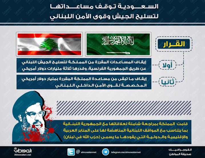 انفوجرافيك المواطن ايقاف مساعدات للبنان ب ٤ مليار دولار