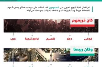 إنفوجرافيك السعودية: أرادوه خريفًا .. فجعلناه ربيعًا - المواطن