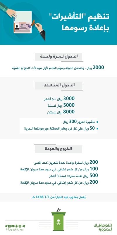 انفوجراف السعودية