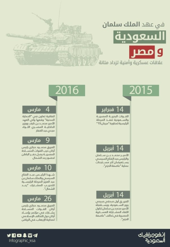 انفوجراف العلاقات السعودية ومصر