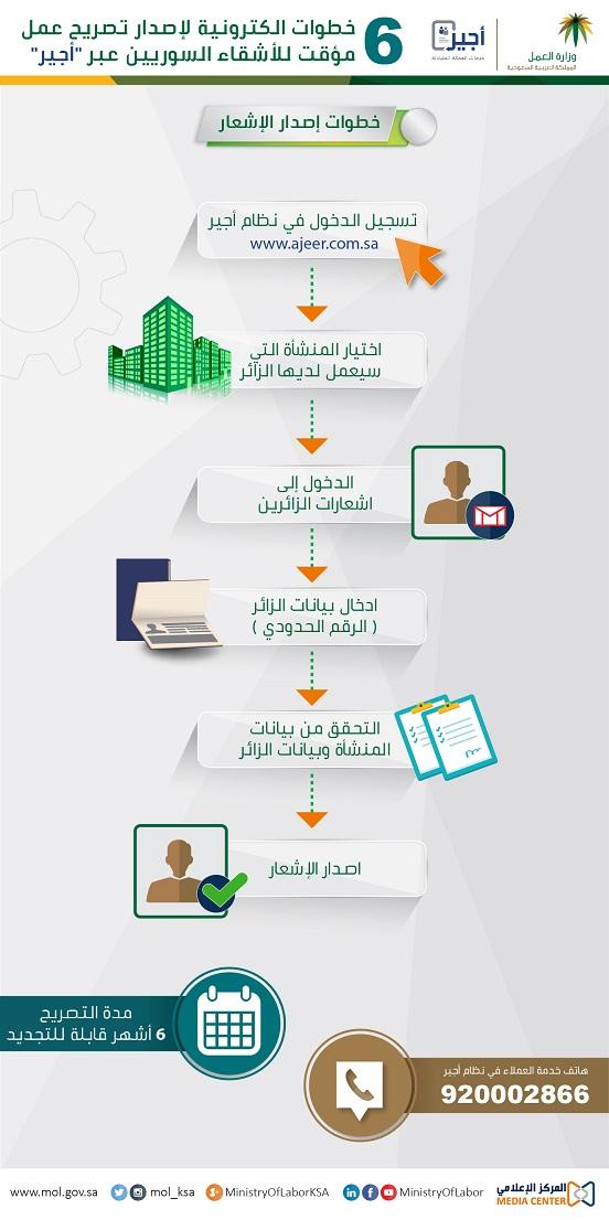 انفوجراف يشرح خطوات الحصول على تصريح عمل مؤقت للأشقاء السوريين