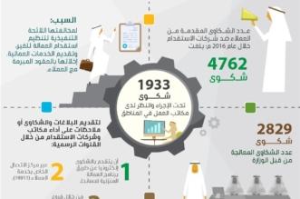 تسوية 2829 شكوى ضد مكاتب وشركات الاستقدام - المواطن