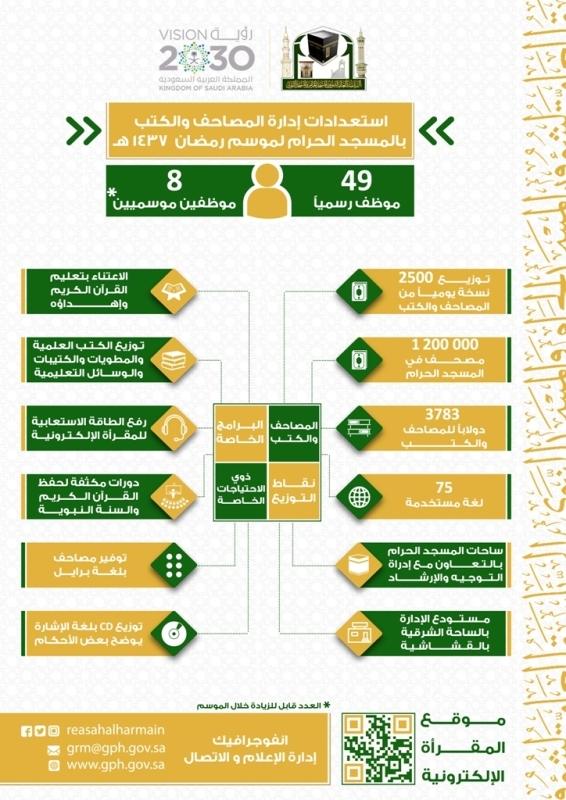 بـ75 لغة.. مليون مصحف بأروقة المسجد الحرام في رمضان (1)