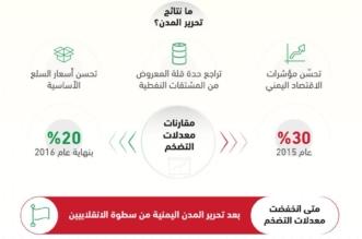 تحرير المدن اليمنية يقلّص معدلات التضخم - المواطن