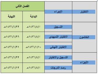 تحفيظ الرياض تعلن عن مواعيد اختبارات طلابها في اختبارات الأجزاء والخاتمين