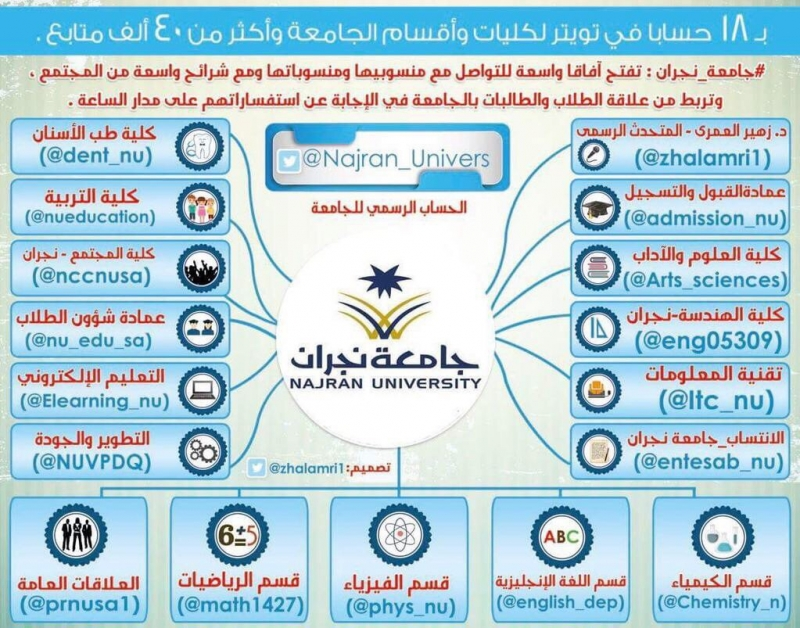 تدشين-حساب-تويتر-جامعة-نجران
