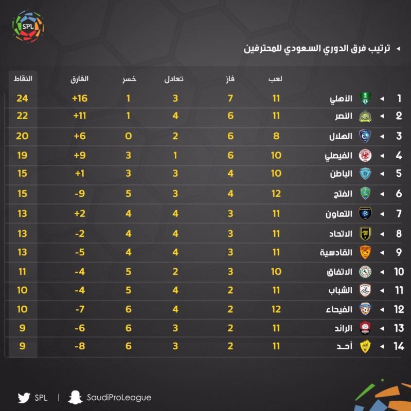 مراكز الدوري السعودي