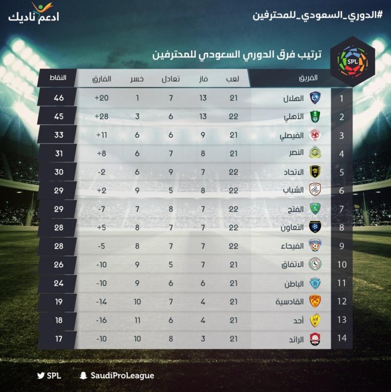 ترتيب الدوري السعودي للمحترفين قبل مباريات اليوم صحيفة
