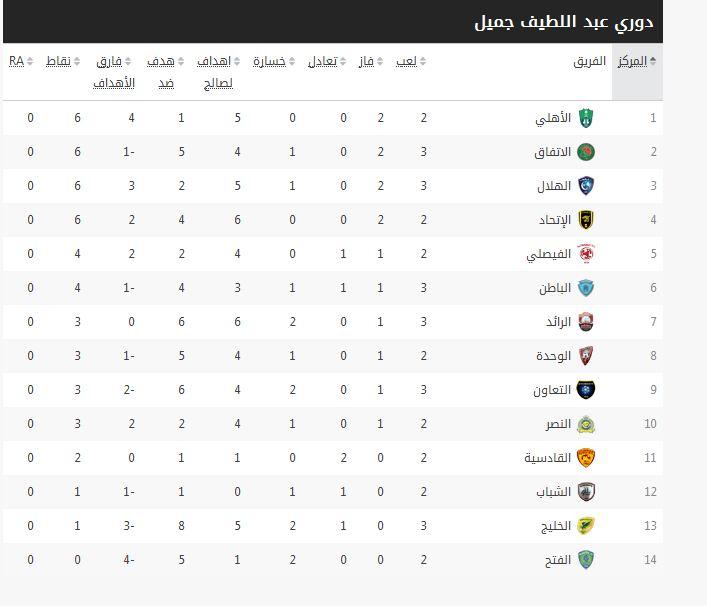 ترتيب الدوري السعودي 2015