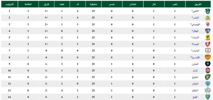 ترتيب الدوري بعد الجولة الأولى