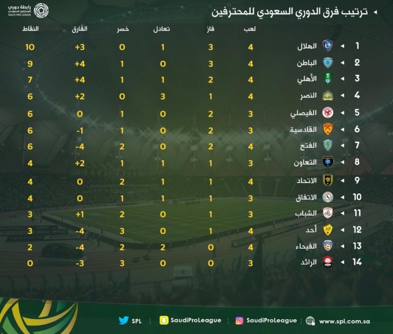 شاهد ترتيب الدوري السعودي بعد نهاية مباريات اليوم في جولة