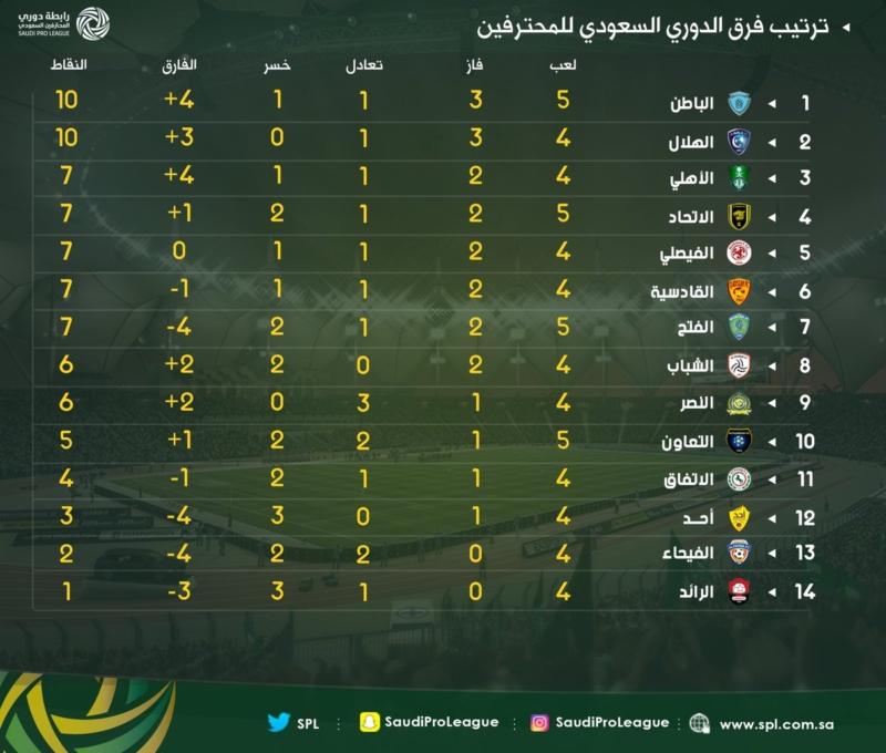شاهد ترتيب الدوري السعودي للمحترفين بعد نهاية مباريات اليوم