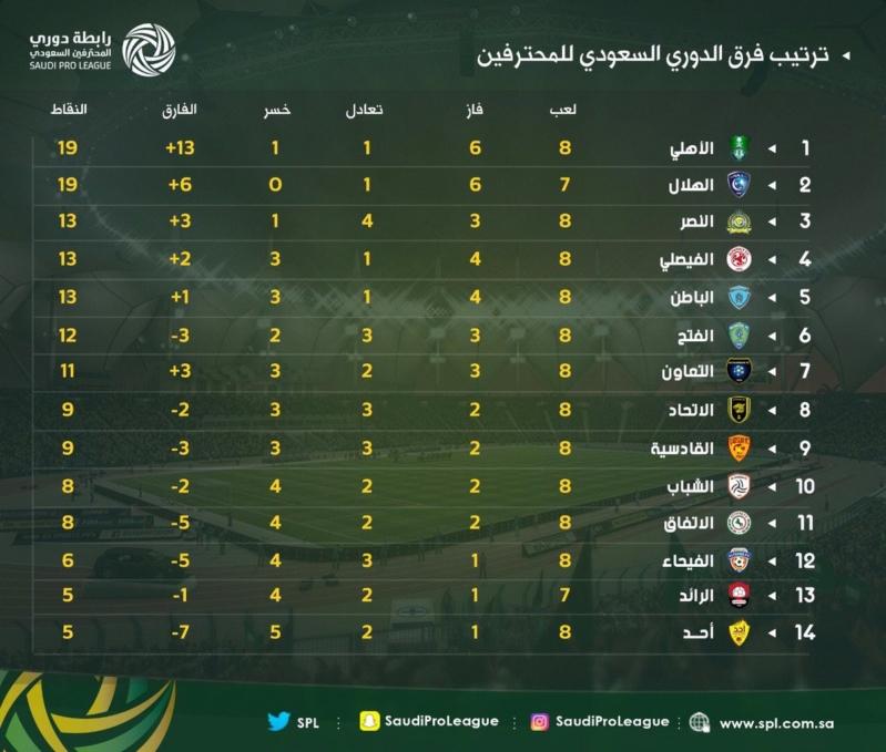 شاهد ترتيب الدوري السعودي للمحترفين بعد نهاية مباريات